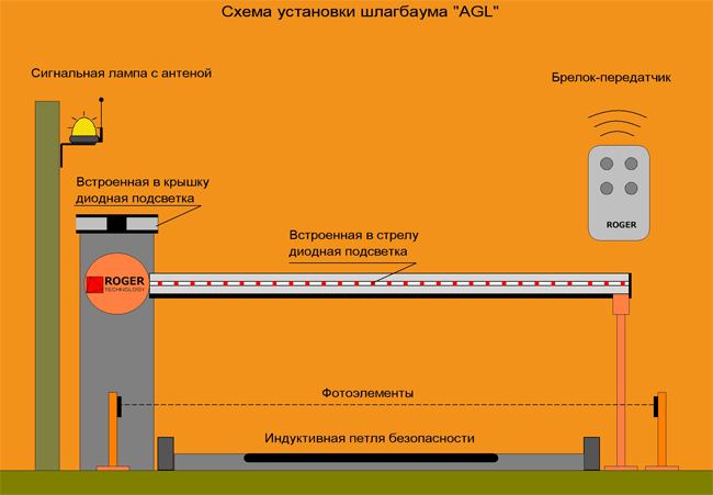 Схема установки шлагбаума AGL